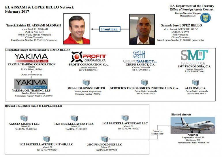 Vínculos entre Samark López y Tareck El Aissami. Bienes y empresas congeladas por el Departamento del Tesoro