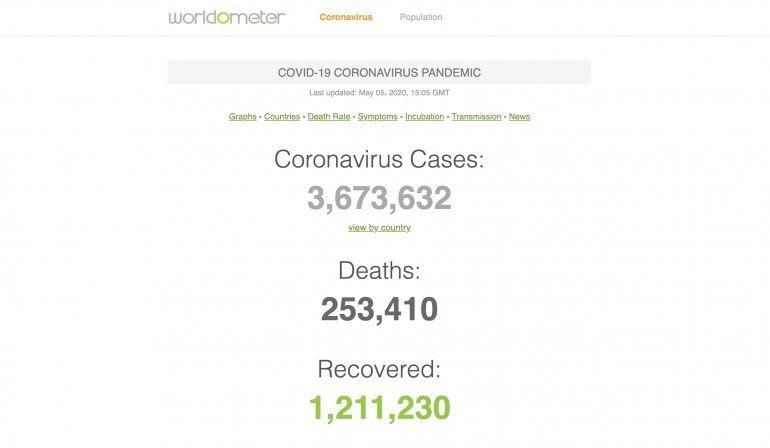 Casos De Coronavirus En El Mundo Este Martes 5 De Mayo
