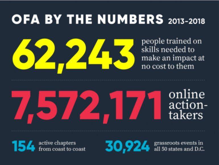 La OFA ha capacitado a más de 60.000 activistas en Estados Unidos en un periodo de seis años.