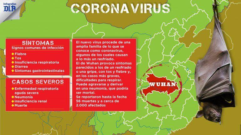 is coronavirus in brasil