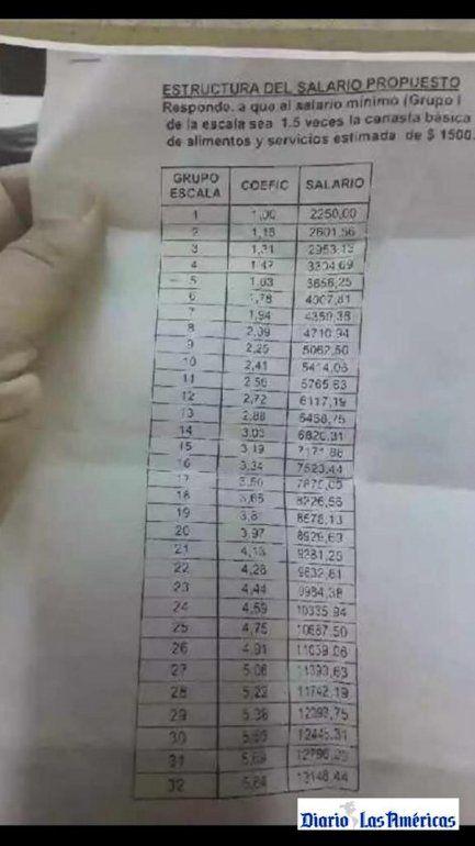 Documentos con la estructura del salario propuesto en Cuba.