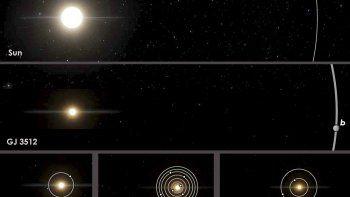 Esta imagen facilitada por Guillem Anglada-Escude muestra una comparación de órbitas de la estrella enana roja GGJ 3512 y su planeta gaseoso gigante GJ 5312b, al centro, respecto del sistema solar.