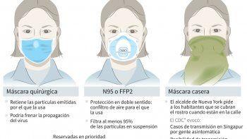 Diferentes tipos de máscaras de protección más utilizados durante la epidemia de nuevo coronavirus, y recomendación del alcalde de Nueva York de protegerse el rostro.