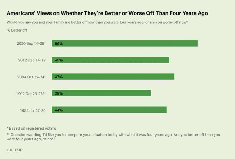 Según una encuesta de Gallup entre el 14 y el 28 de septiembre