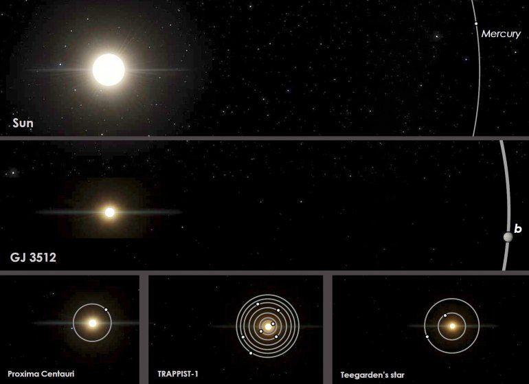 Esta imagen facilitada por Guillem Anglada-Escude muestra una comparación de órbitas de la estrella enana roja GGJ 3512 y su planeta gaseoso gigante GJ 5312b